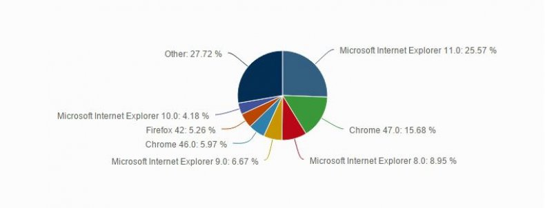 internet explorer microsoft browser cybersecurity