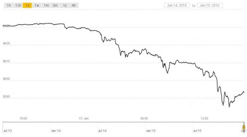 Bitcoin price crash Mike Hearn