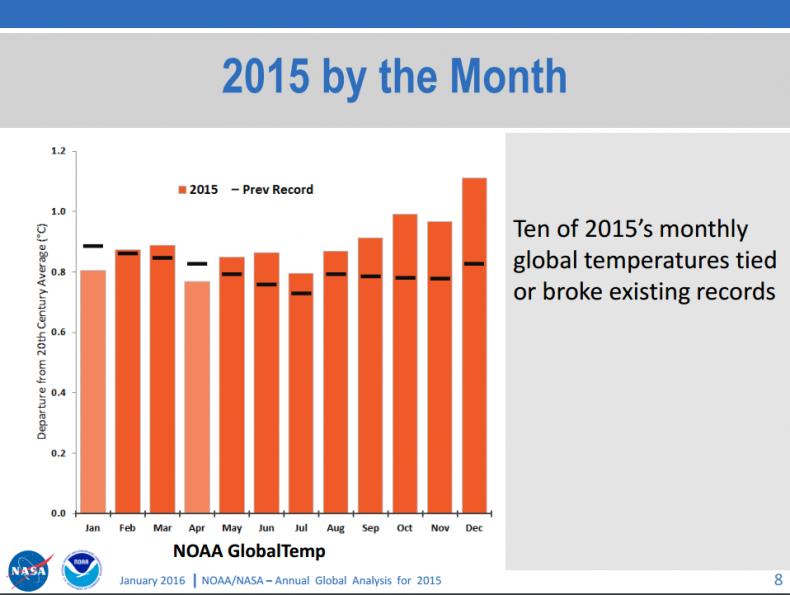2015 monthly global tempurature data NASA NOAA