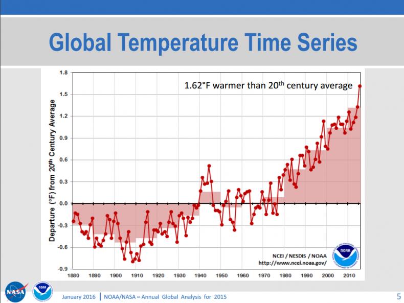 global tempurature climate change