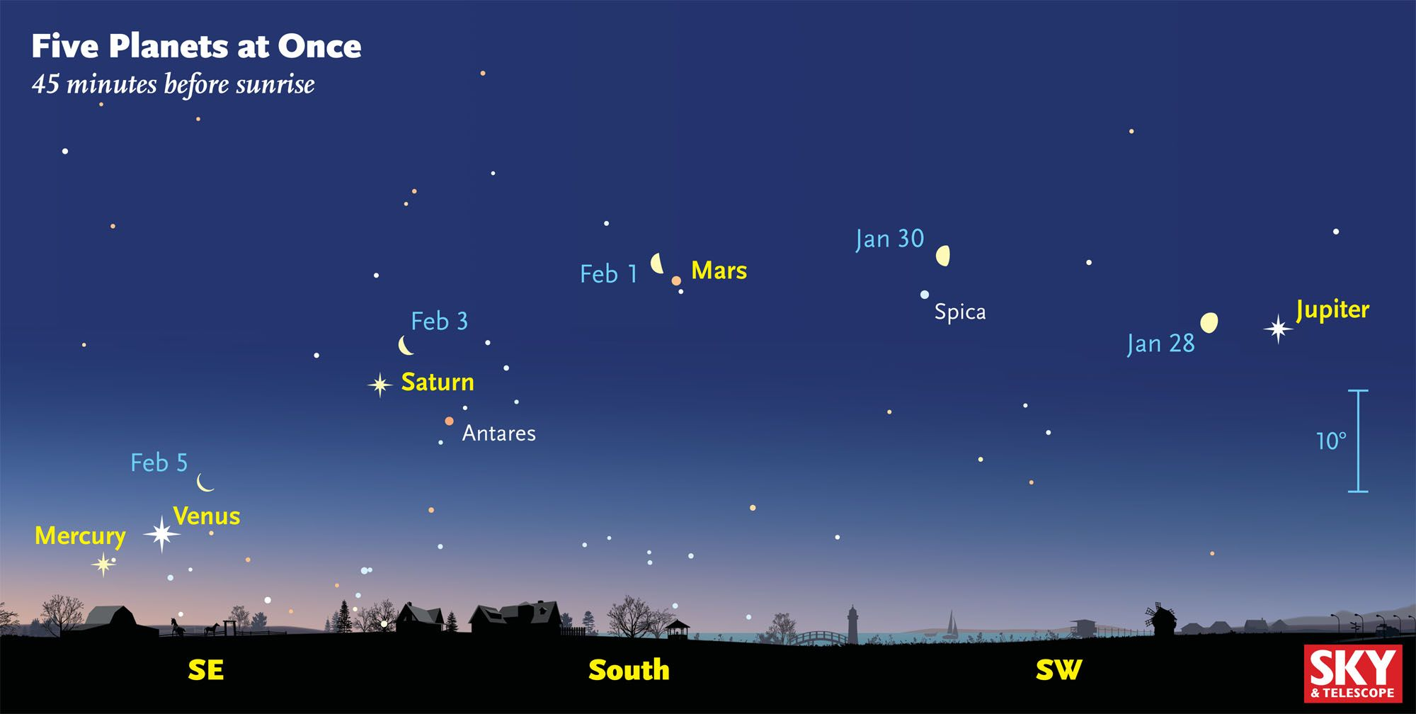See Five Planets in the Sky Just Before Sunrise, Without a ...