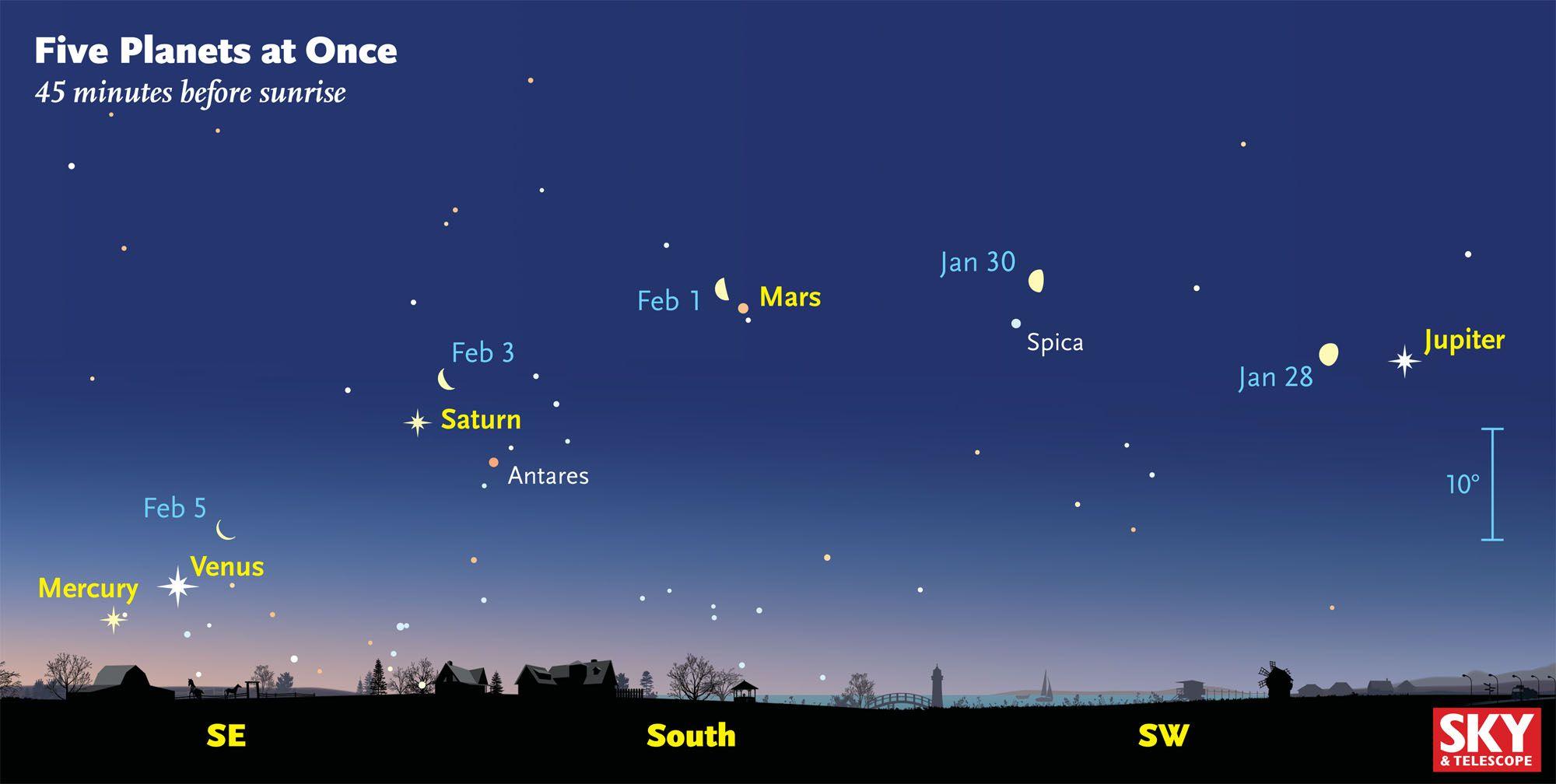 1-20-16 Five planets Feb 1
