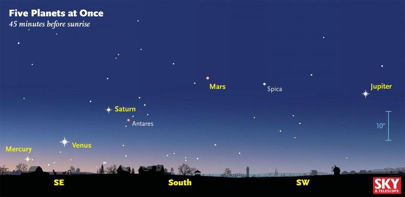 1-20-16 Five planets Jan 25