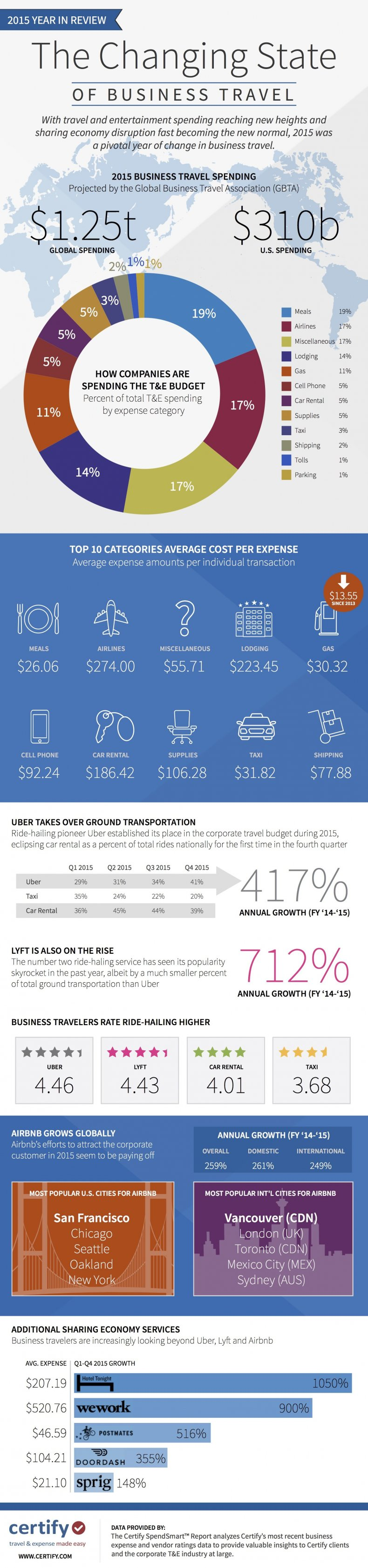 business travel uber Infographic