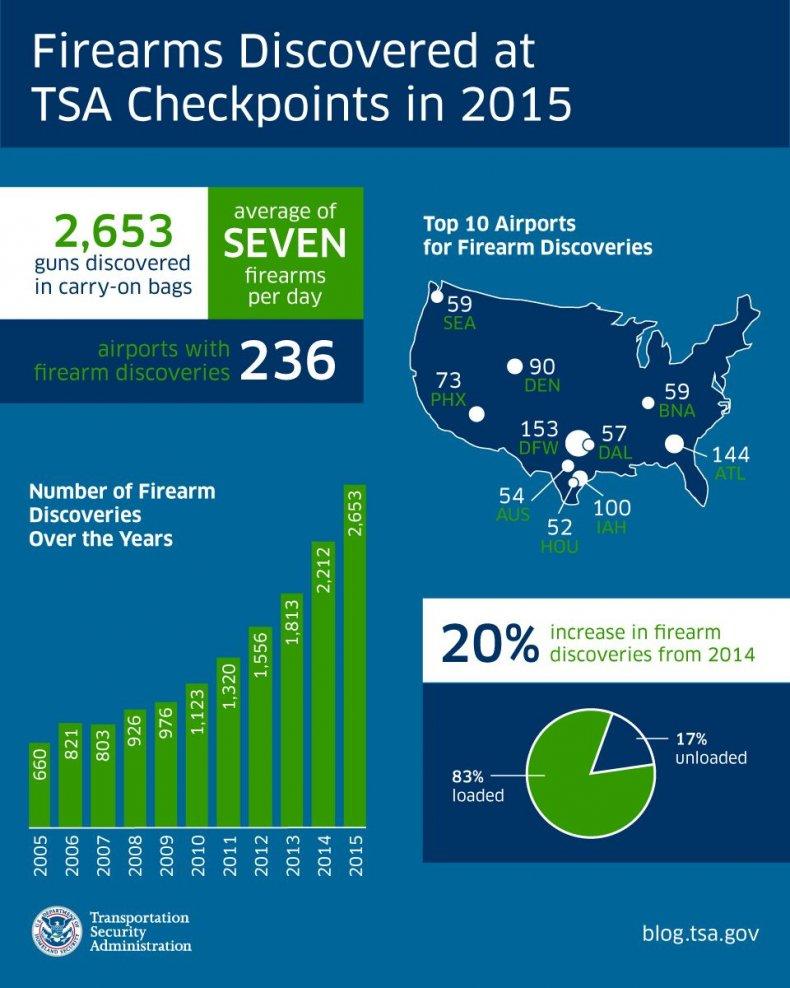 1-22-16 TSA Firearms infographic