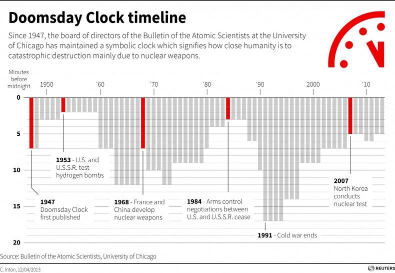 Doomsday-clock-history
