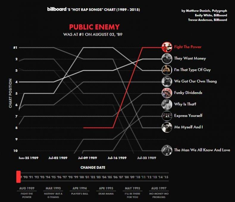 Bilboard chart