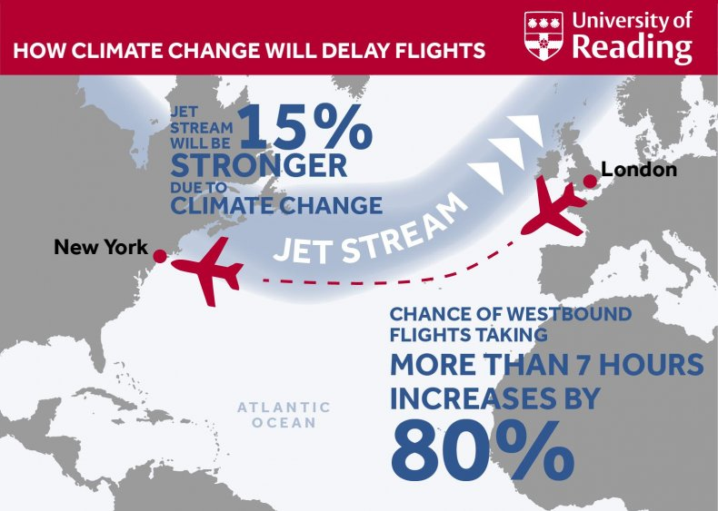 Climate change affects flights graphic