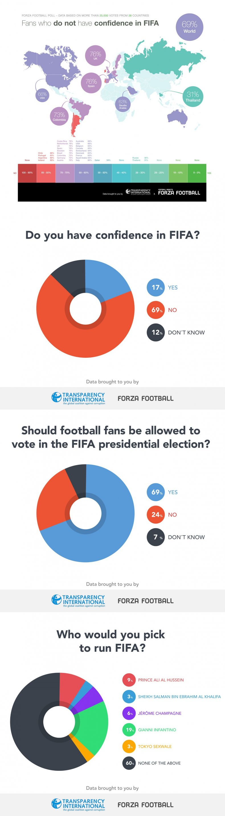 A FIFA election study by Transparency International