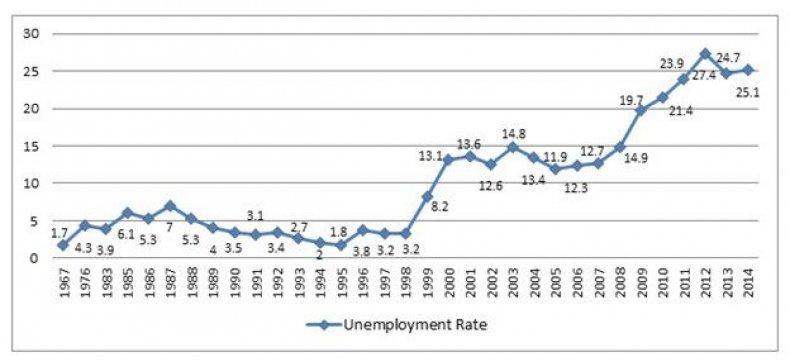 Figure 2 Unemployment Nigeria