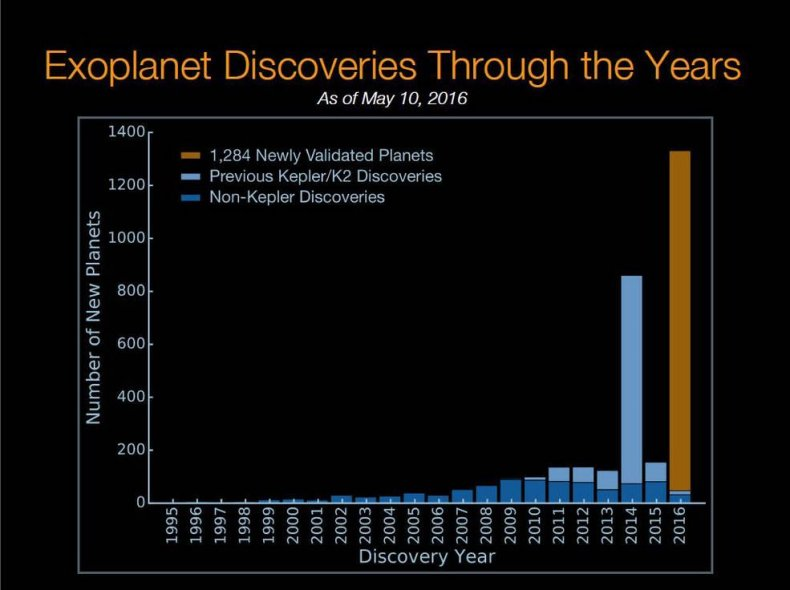 NASA Kepler Exoplanet Discoveries