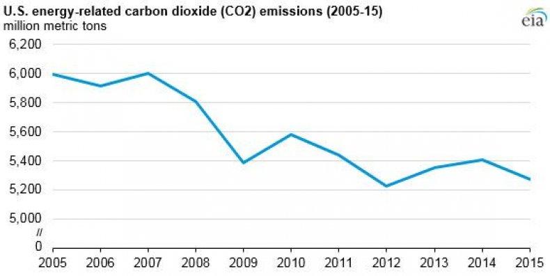 energy-CO2_0