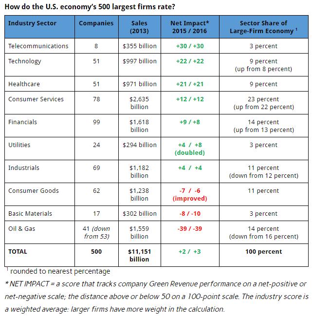 companies green revenue