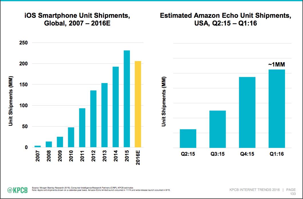 Amazon Echo vs iPhone