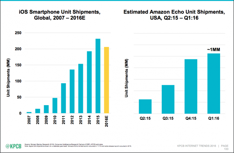 Amazon Echo vs iPhone