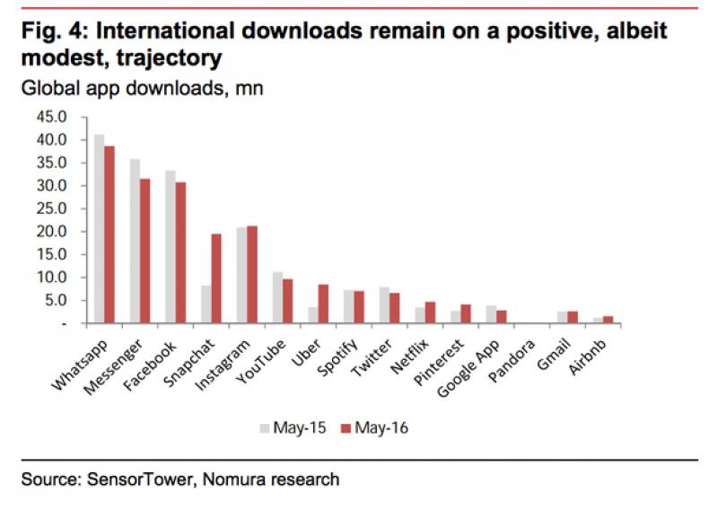 smartphone app downloads figures research