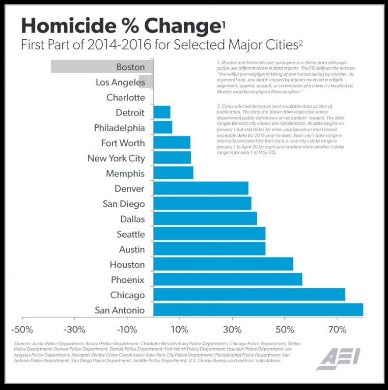 06_23_Homicide_Chart_01