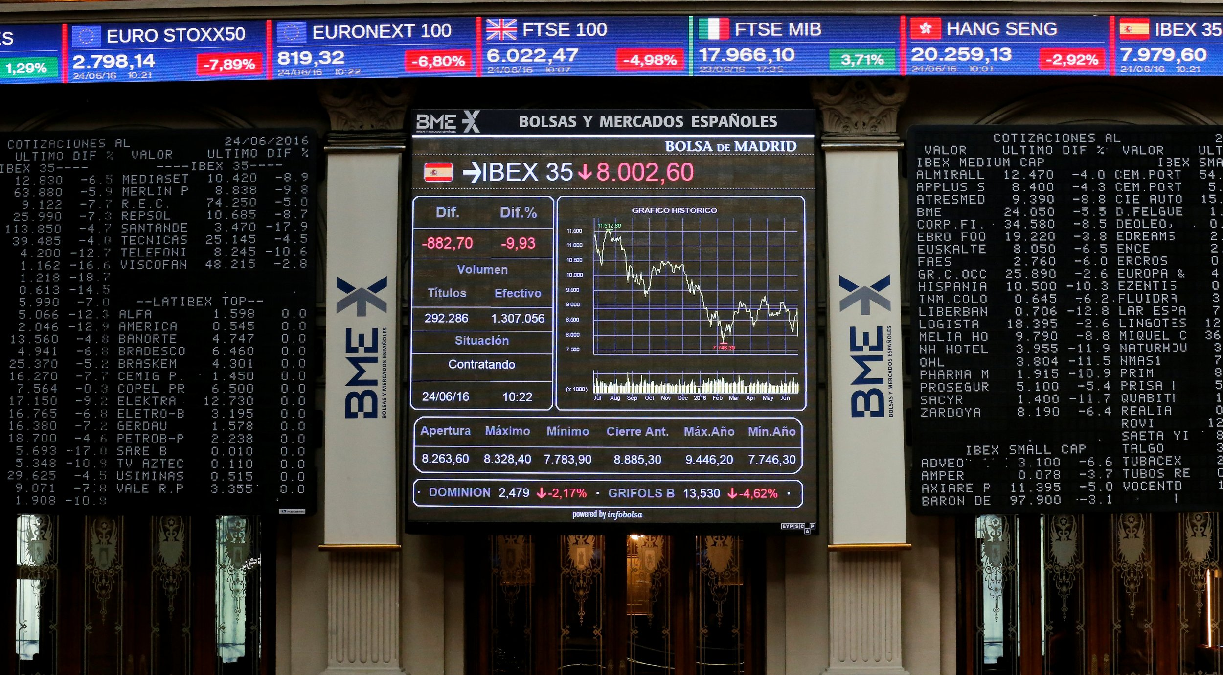 Madrid Stock Market