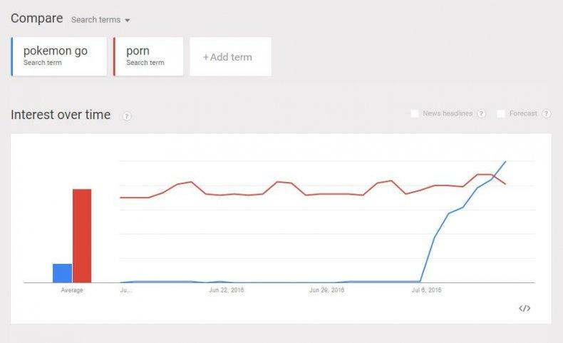 porn pokemon go search trends