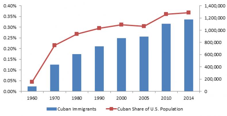 08_21_cuban_graph_01