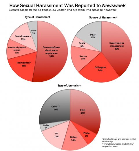 sexual-harassment-charts_082216