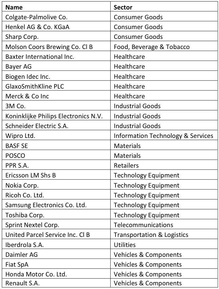 green-rankings-2012-supply-chain-salo-chart