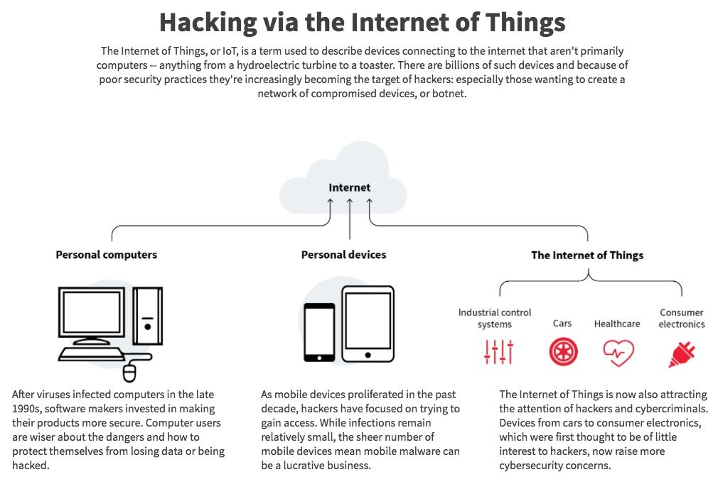 hacking internet of things ddos mirai