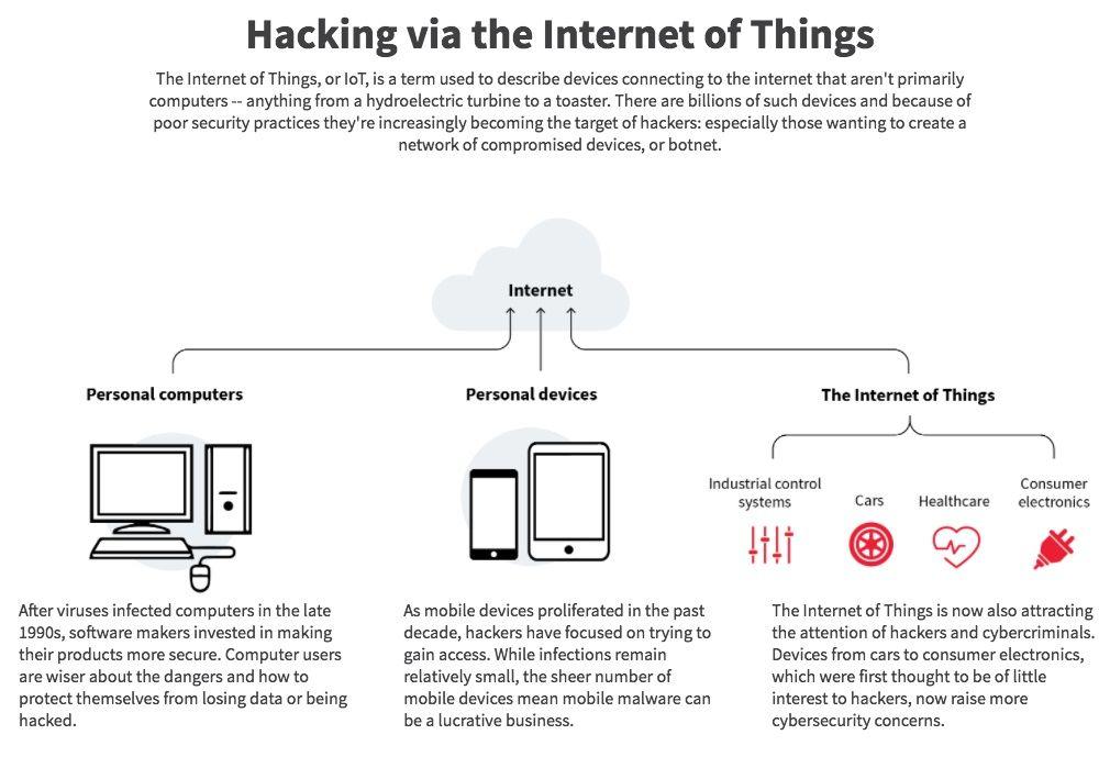 hacking internet of things ddos mirai