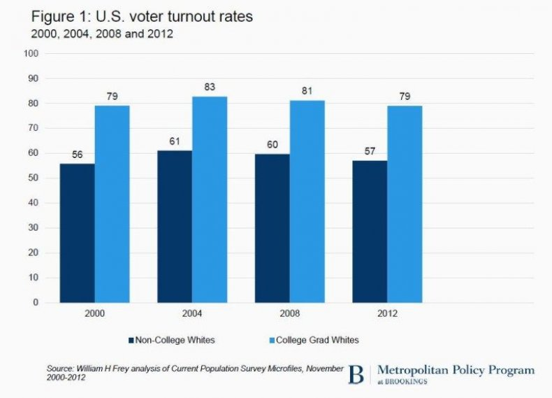 11_04_voter_turnout_01