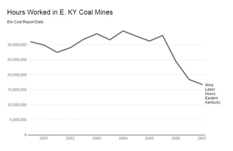 12_04_Coal_Chart_01