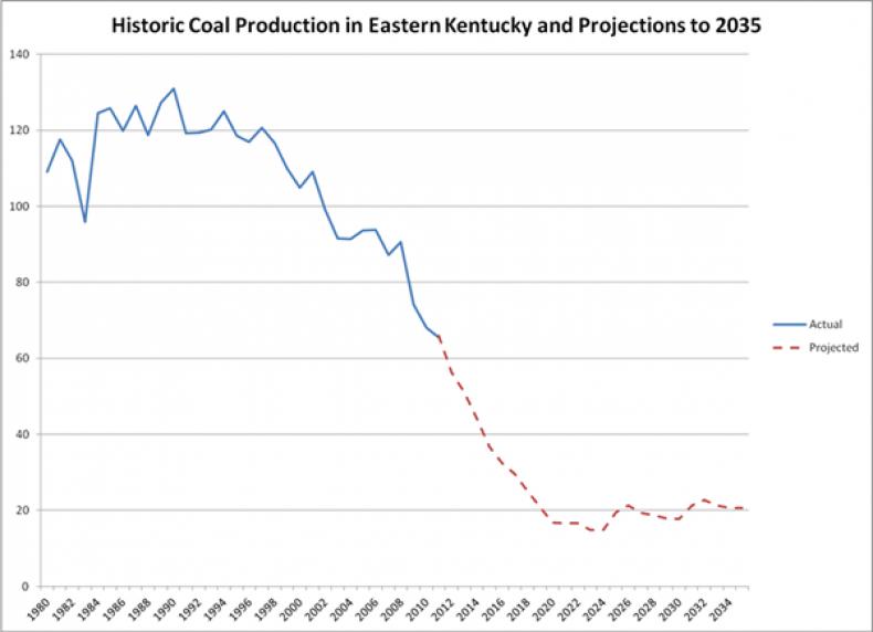 12_04_Coal_Chart_03