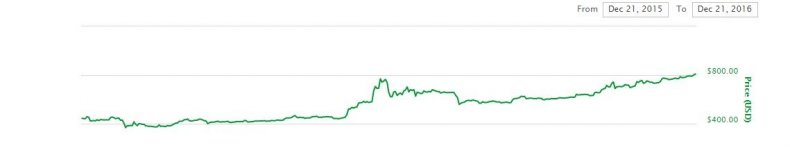 bitcoin price analysis prediction 2017