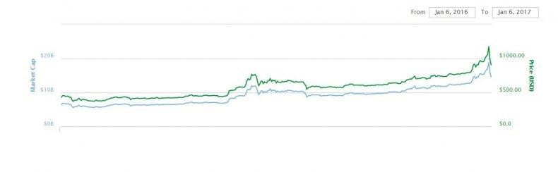 bitcoin price blockchain nic cary