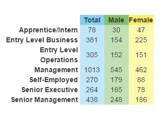 UK Music diversity study - male versus female employees
