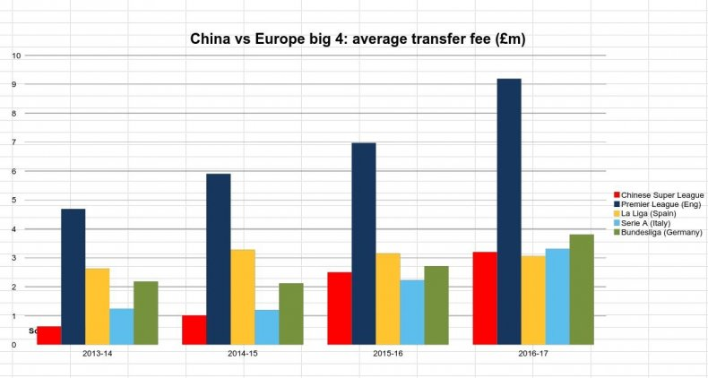 The Premier League still outstrips the Chinese Super League in average transfer fee per player.