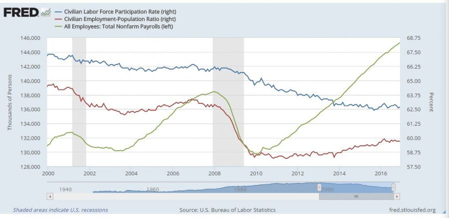 Jobs in the U.S. economy 2000 to 2016