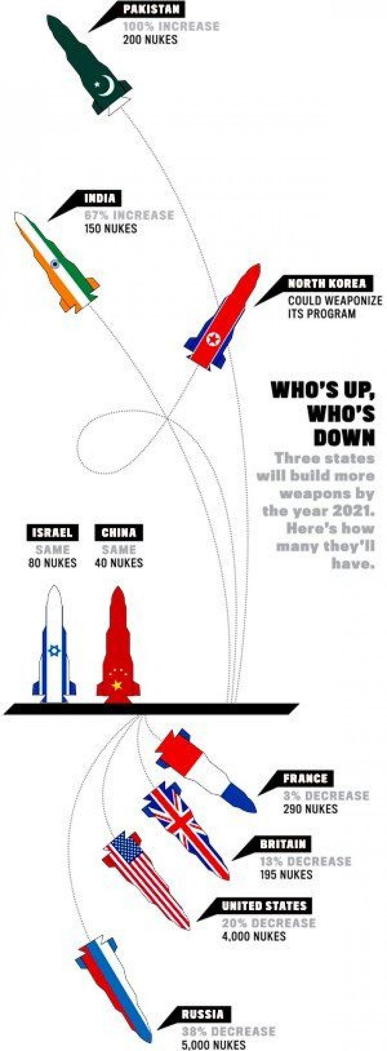 nukes-graphic-OV01-vl