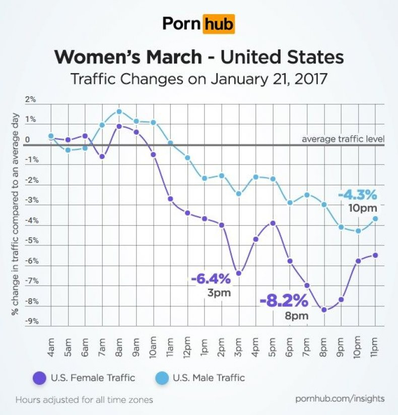 porn women's march traffic porn