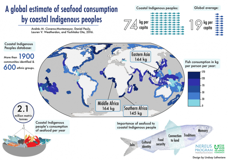 SeafoodConsumptionStudy2017
