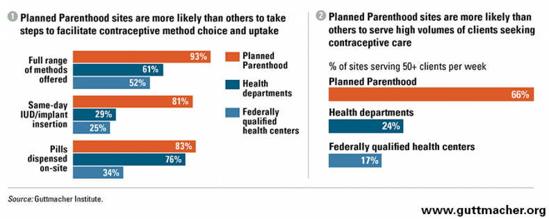 Planned Parenthood graphic