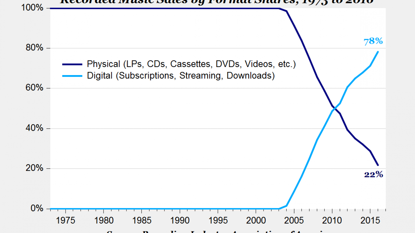 How CDs Have Been Supplanted by Music Streaming