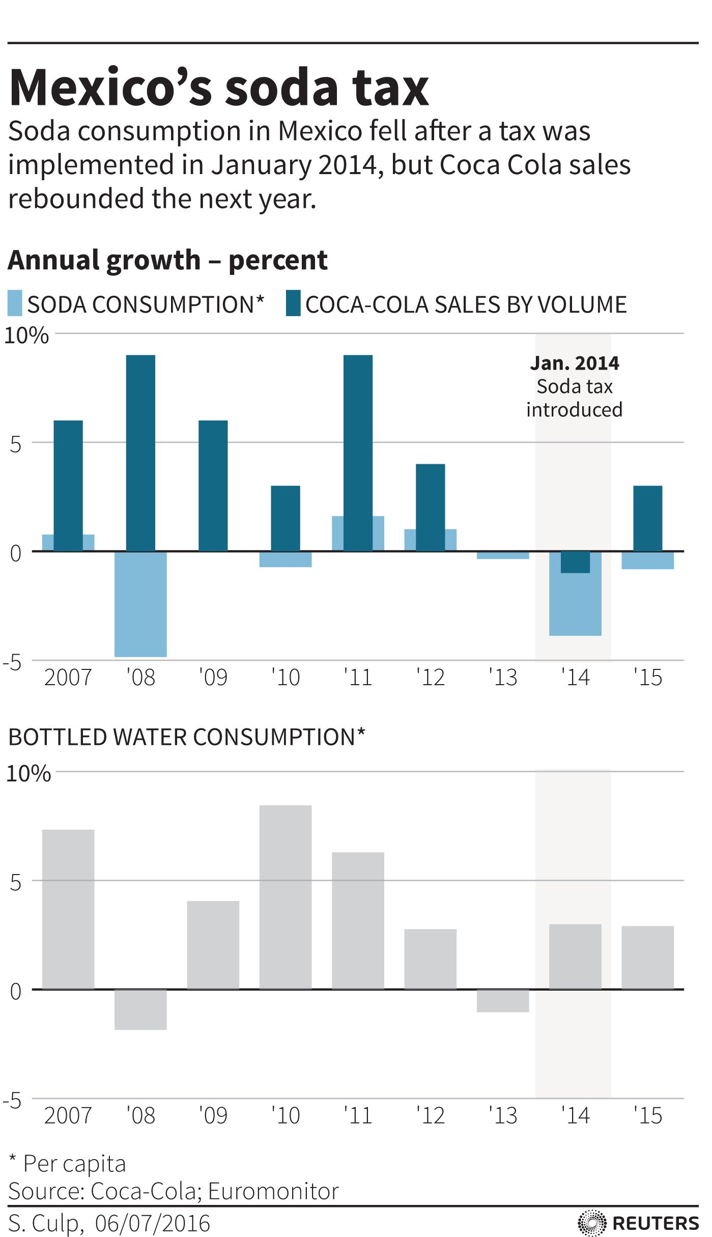Sugar-Sweetened Beverages are Now Cheaper than Bottled Water in Many