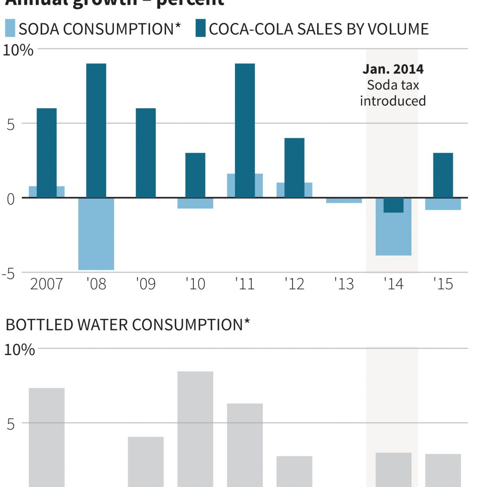 Sugar-Sweetened Beverages are Now Cheaper than Bottled Water