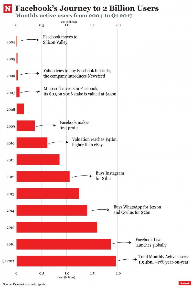 Facebook 2 billion milestones landmarks