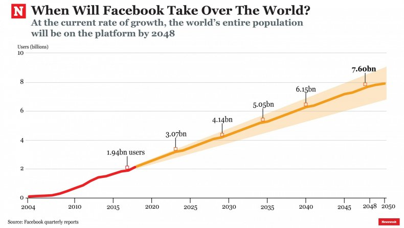 Facebook growth prediction forecast users