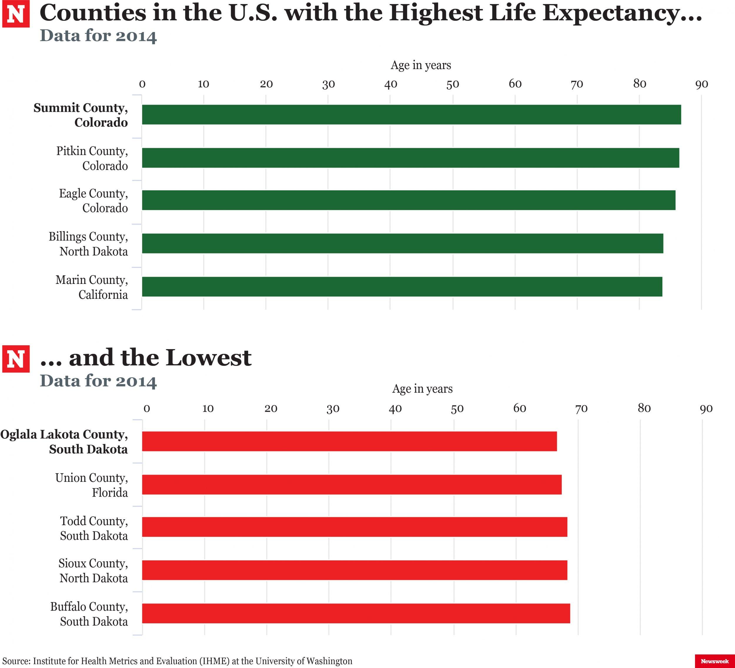 LifeExpectancyNW