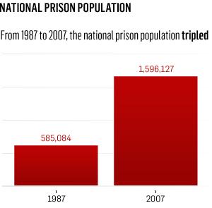 national_prison_population