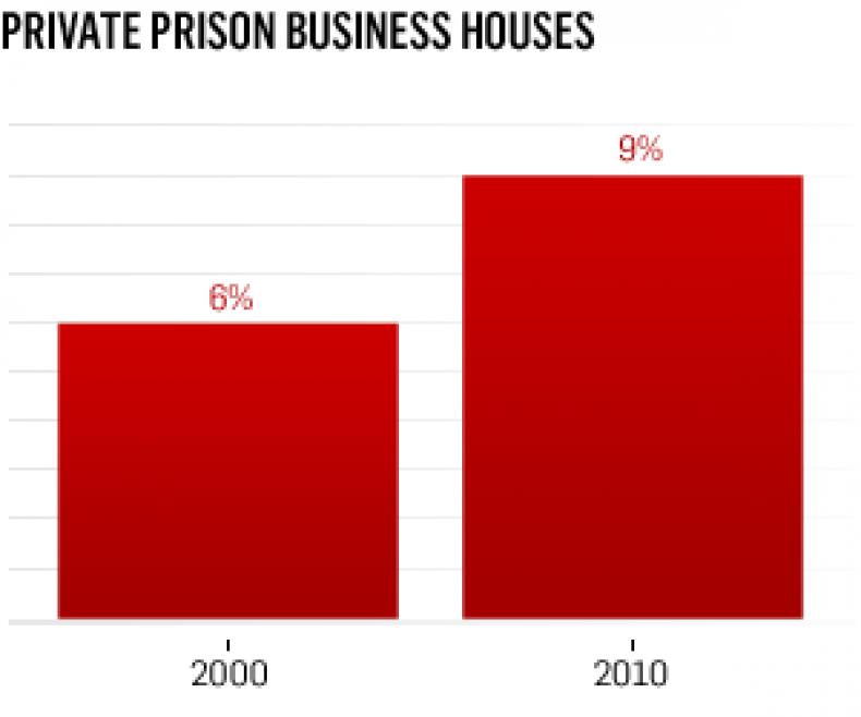 private_prison_business