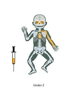 under-2-health-package