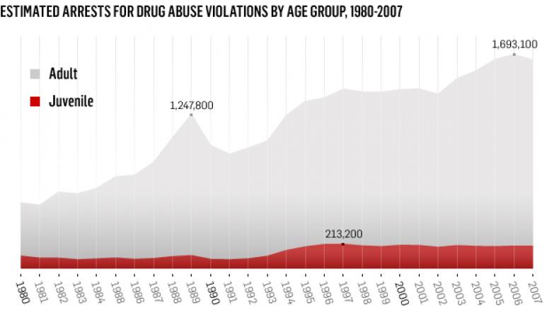 estimated_arrest_for_drug_abuse.png